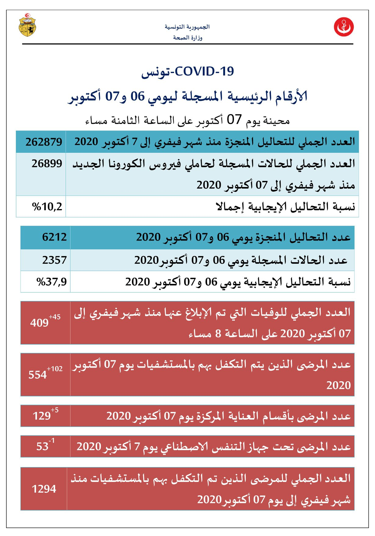 01(225) - كورونا: 2357 إصابة جديدة في تونس