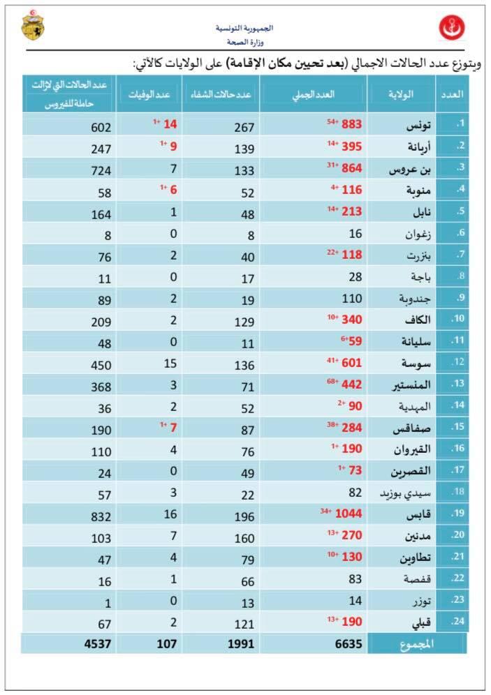 كورونا: 6635 إصابة في تونس وارتفاع الوفيات إلى 107