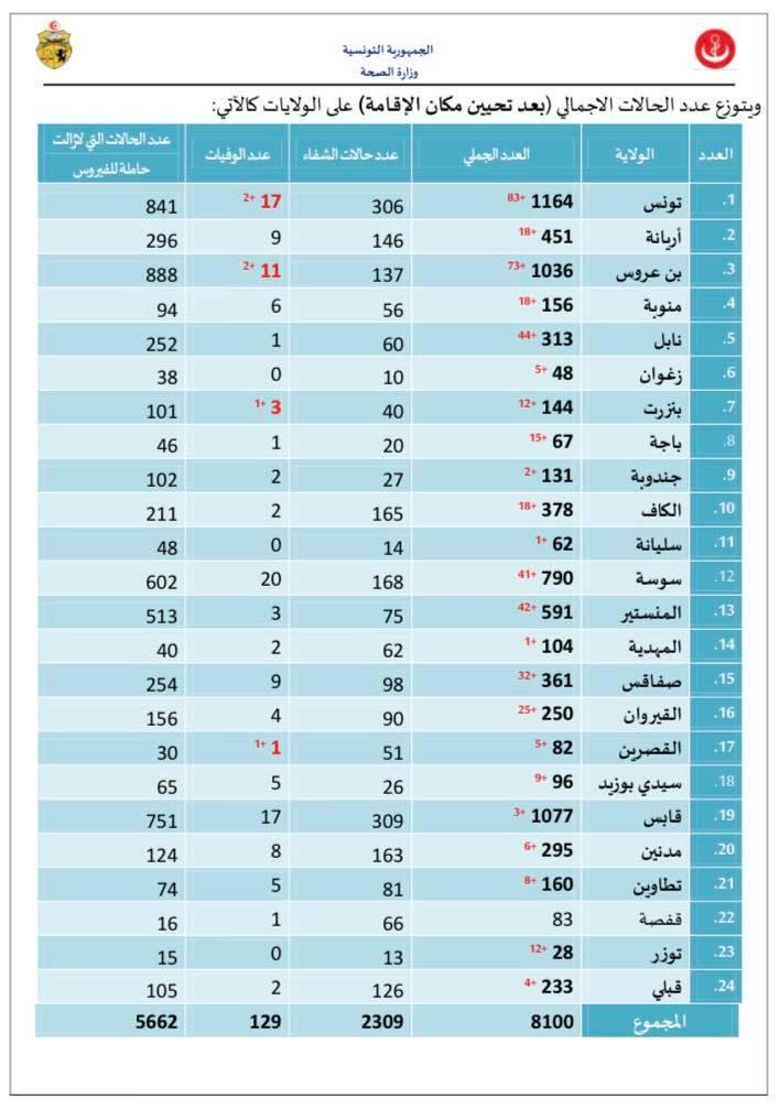 كورونا: 8100 إصابة و129 حالة وفاة في تونس