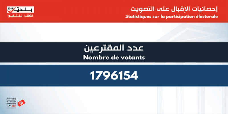 تفاصيل نسب الإقبال حسب الدوائر الانتخابية
