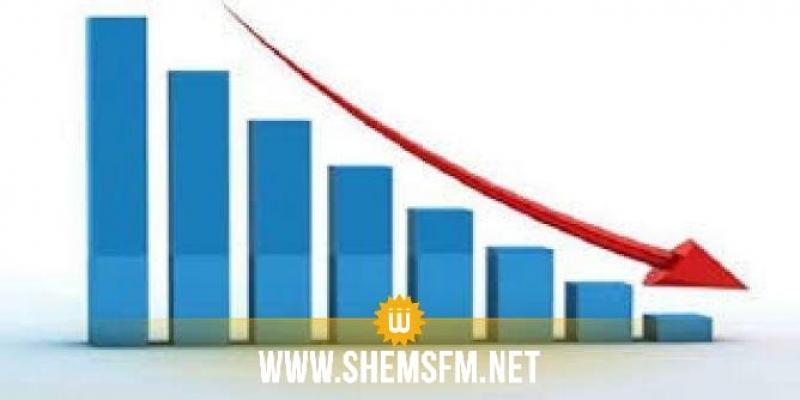 انخفاض حجم الصادرات بنسبة 3.8%