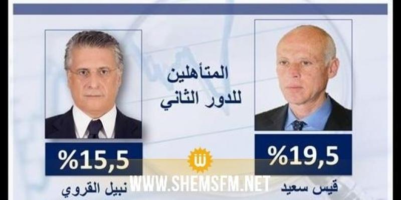 Sondages à la sortie des urnes : Nebil Karoui et Kais Saied au second tour