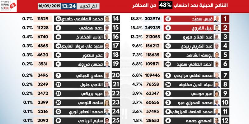 Présidentielle : les résultats après comptabilisation de 48% des PV