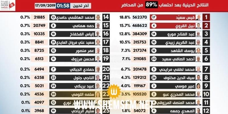 Présidentielle : le classement reste le même après le comptage de 89% des PV