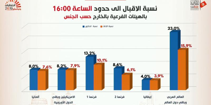 الدور الثاني للرئاسية: 9.3% نسبة إقبال التونسيين بالخارج على الاقتراع إلى حدود الساعة 16:00