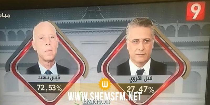 امرود: قيس سعيد رئيسا للجمهورية بنسبة 72،53%