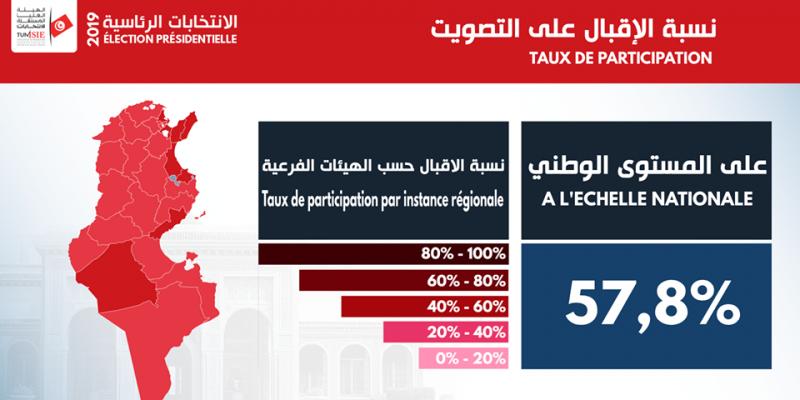 رئاسية 2019: نسبة الإقبال على التصويت بالداخل للدورة الثانية