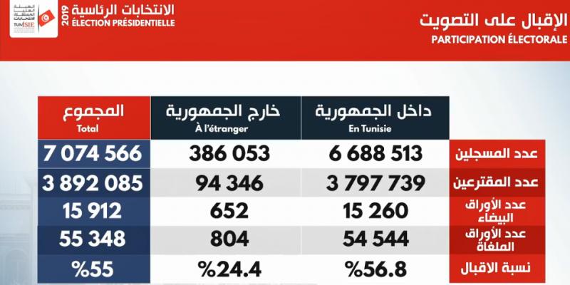 رئاسية 2019: 55% نسبة المشاركة في الدور الثاني