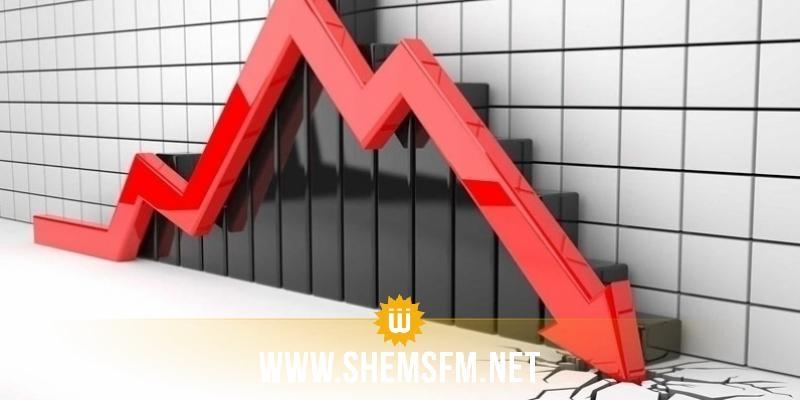 العجز التجاري يصل إلى حدود 17799،3 مليون دينار