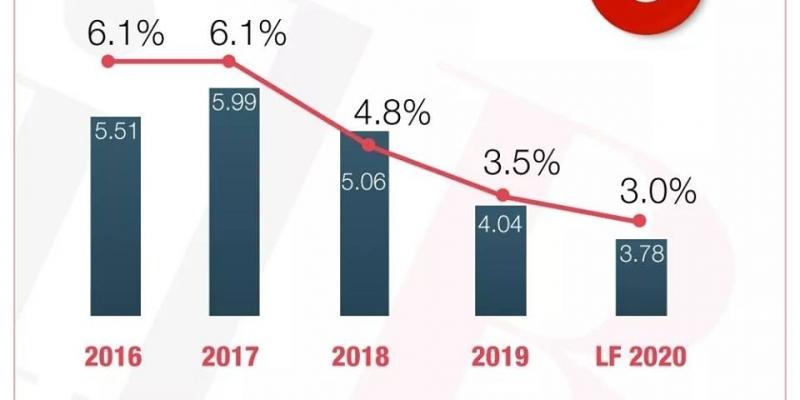 تراجع عجز الميزانية في 2019 إلى 3.5%