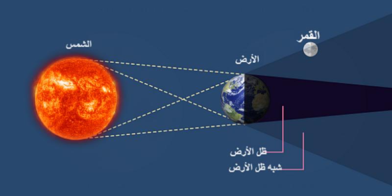 خسوف شبه ظل جزئي للقمر اليوم الجمعة (صور)
