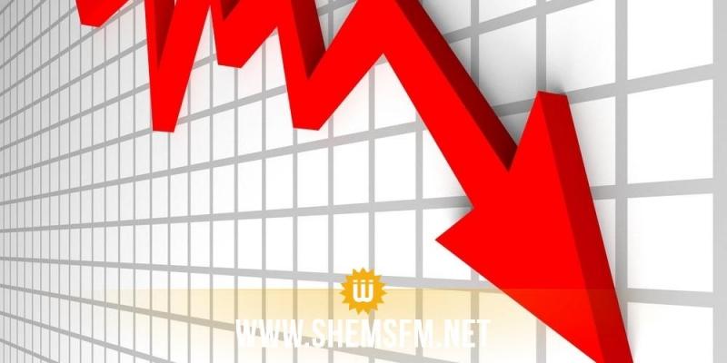 Aggravation du déficit budgétaire de 84%, à fin juillet