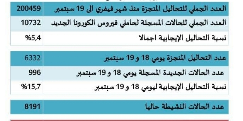 10732 إصابة بكورونا في تونس