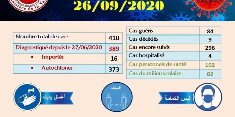 القيروان: ارتفاع عدد المصابين بكورونا إلى 410 حالة