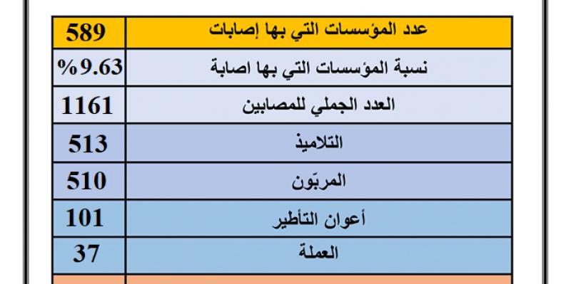 وزارة التربية: تسجيل 1161 إصابة بكورونا في 589 مؤسسة تربويّة