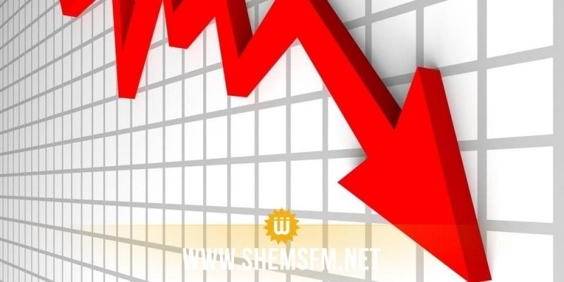 Aggravation du déficit budgétaire de 71,8%, à fin août 2020