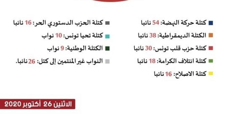 التركيبة الجديدة للكتل البرلمانية بعد استقالة 7 نواب من الكتلة الوطنية
