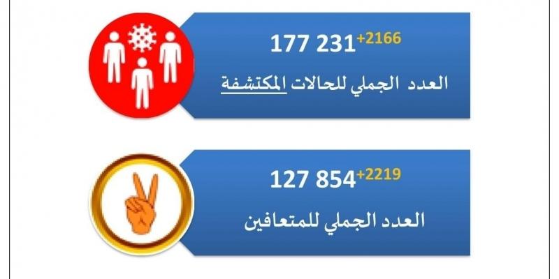 كورونا: 2166 إصابة جديدة و88 وفاة