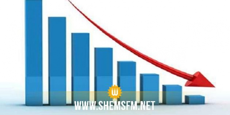 انخفاض العجز التجاري بـ12،4%