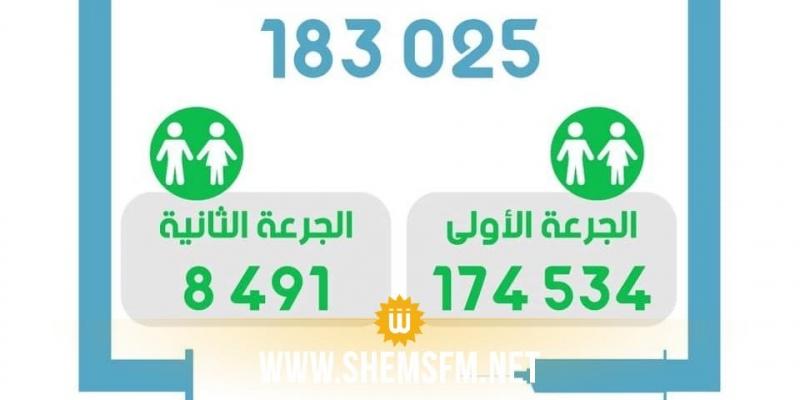 كورونا: عدد الملقحين بالجرعة الثانية في تونس يتجاوز الـ8 آلاف