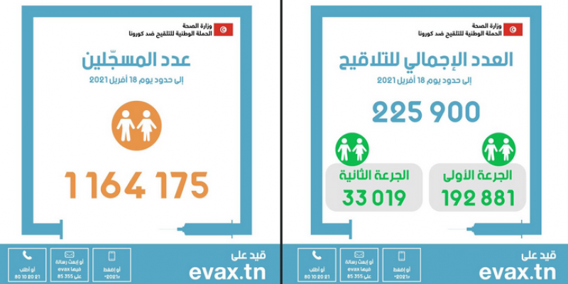 عدد الملقحين ضد فيروس كورونا يرتفع إلى 225.900
