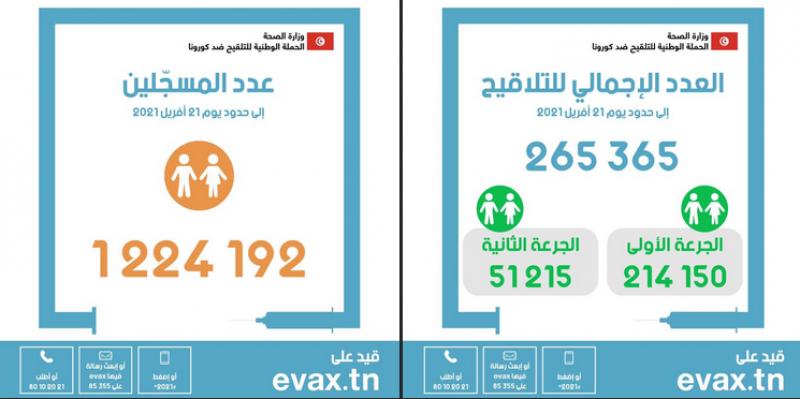 اليوم 40 من حملة التلقيح: ارتفاع عدد الملقحين إلى 265.365