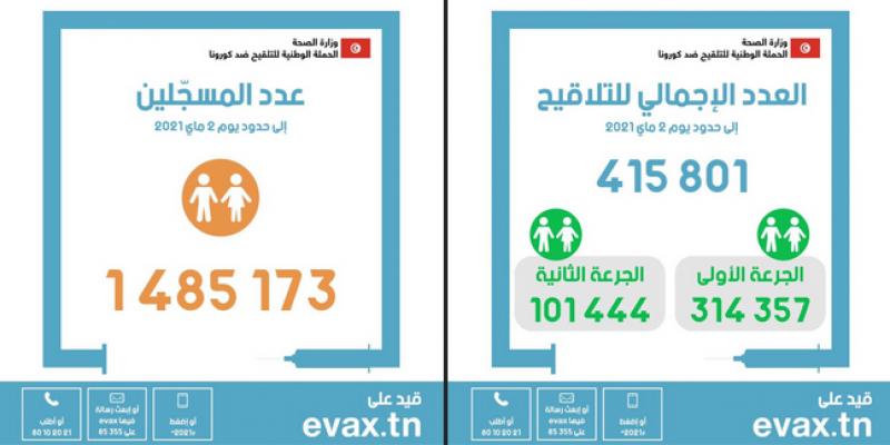 في اليوم الـ51: تطعيم 415.801 شخصا ضد كورونا