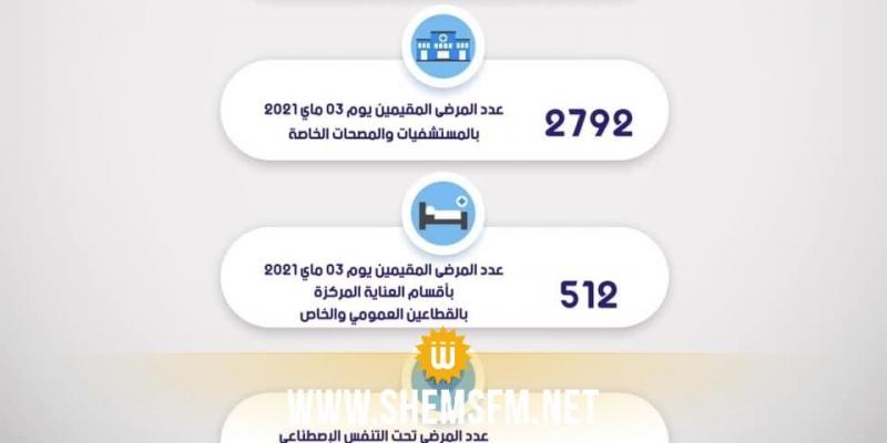 بتاريخ 3 ماي: 2792 إجمالي عدد المقيمين بالمستشفيات والمصحات