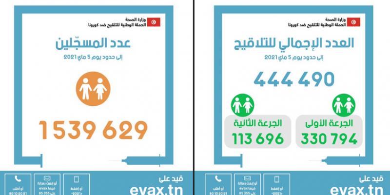 في اليوم 54: تطعيم 444.490 شخصا ضد كورونا