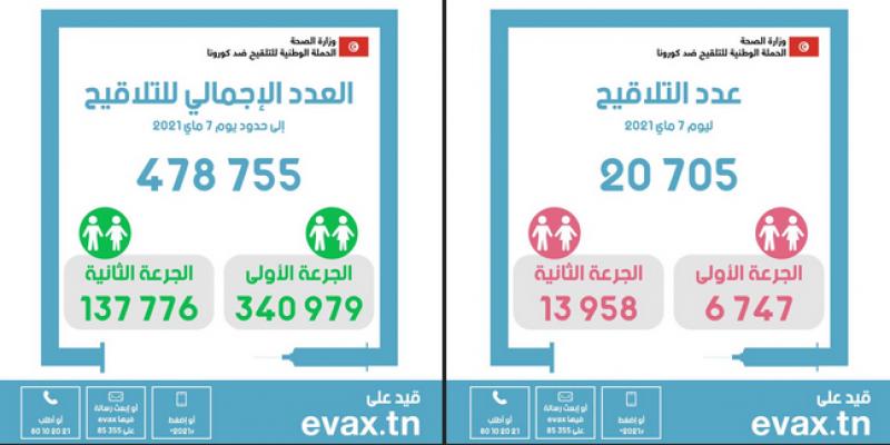 تطعيم 20705 أشخاص بلقاح كورونا في يوم واحد