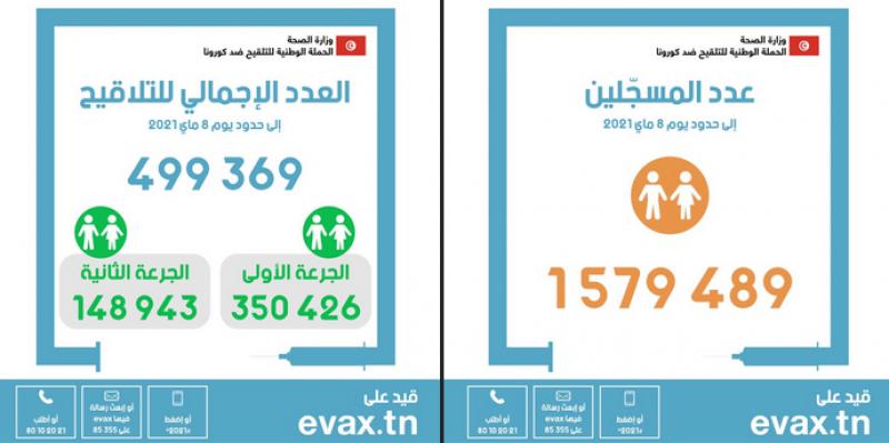 في اليوم 57: ارتفاع عدد الملقحين إلى 499369