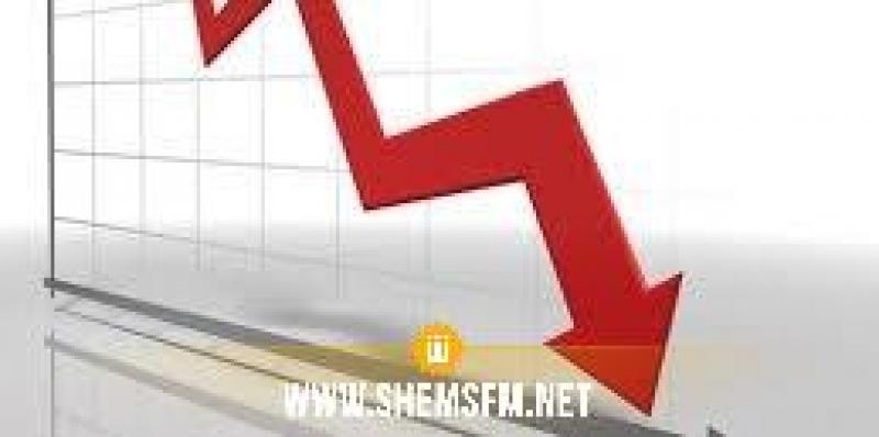 Les IDE chutent de 31% au 1er trimestre 2021