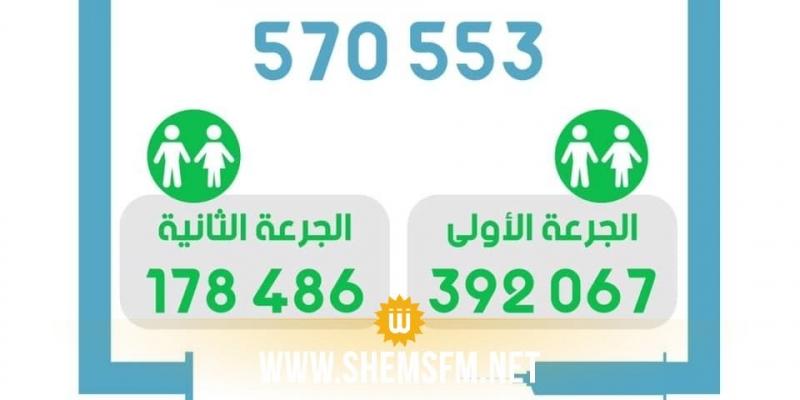في اليوم الـ64 من حملة التطعيم: عدد الملقحين يرتفع إلى 570553 شخصا