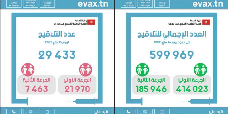 كورونا: تلقي حوالي 600 ألف شخص في تونس التلقيح