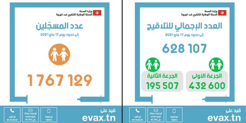كورونا: تطعيم 628.107 أشخاص في تونس