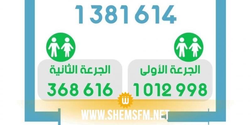 حملة التلقيح: عدد المستفيدين من الجرعة الثانية يرتفع إلى 368616 شخصا