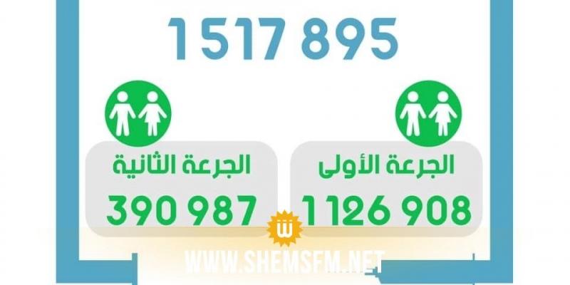 في اليوم 98 من الحملة الوطنية للتلقيح : تطعيم 31367 شخصا
