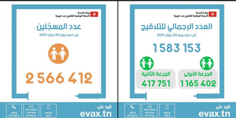 كورونا: عدد المُلقحين يتجاوز مليون والنصف