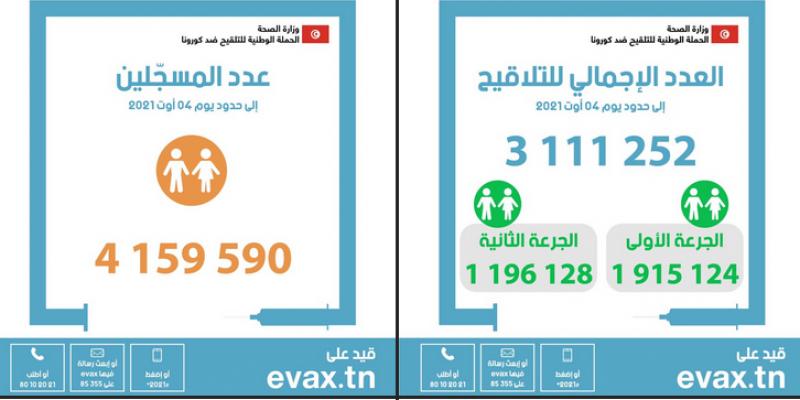 وزارة الصحة تُجدد الدعوة للتسجيل على 'ايفاكس'