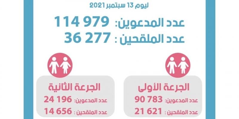 78.702 شخصا تخلفوا عن موعد تلقيحهم أمس