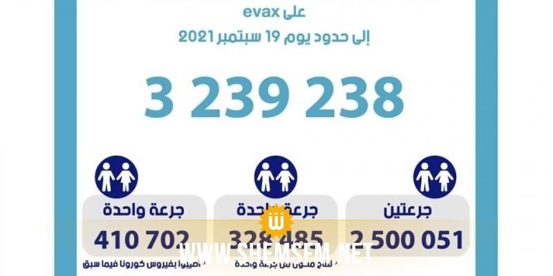 3.239.238 Tunisiens ont reçu une vaccination complète contre le Covid-19