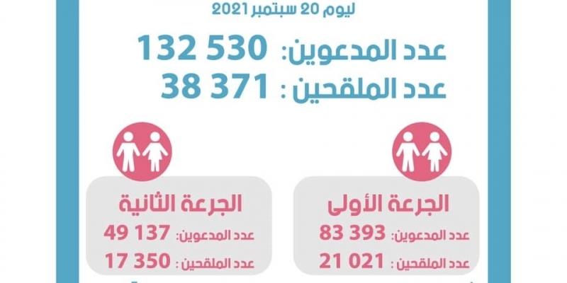 20 سبتمبر: تخلّف أكثر من 94 ألف شخص عن موعد التلقيح
