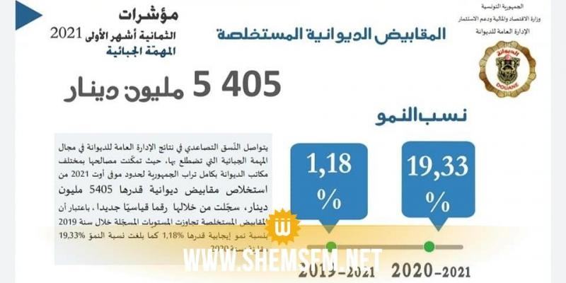 خلال الثمانية أشهر الأولى لسنة 2021 : قيمة المقابيض الديوانية بلغت 5405  مليون دينار
