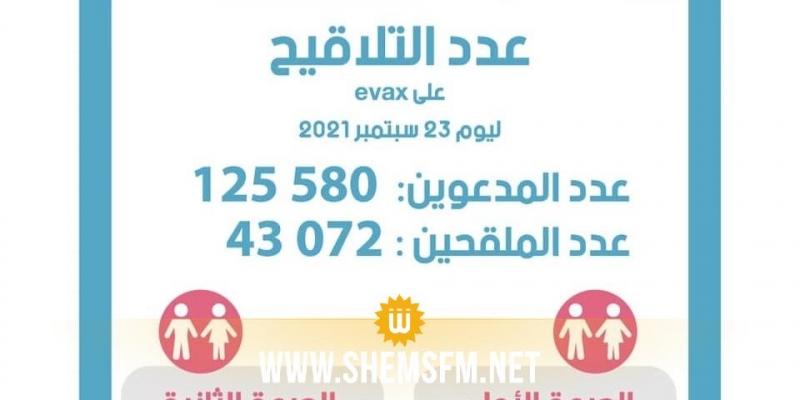 اليوم:  82.508 أشخاص يتخلّفون عن تلقي التلقيح