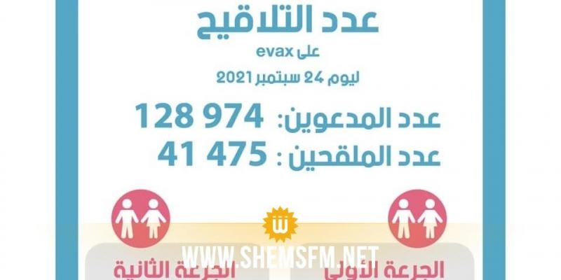 اليوم: 87.499 شخصا يتخلّفون عن تلقي التلقيح